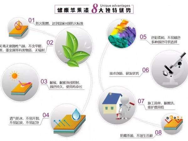 无机涂料性能如何?它与乳胶漆相比有什么不同?