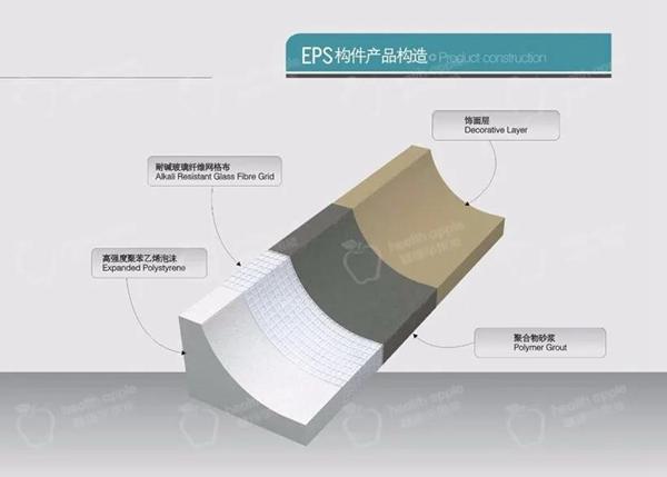 EPS构件